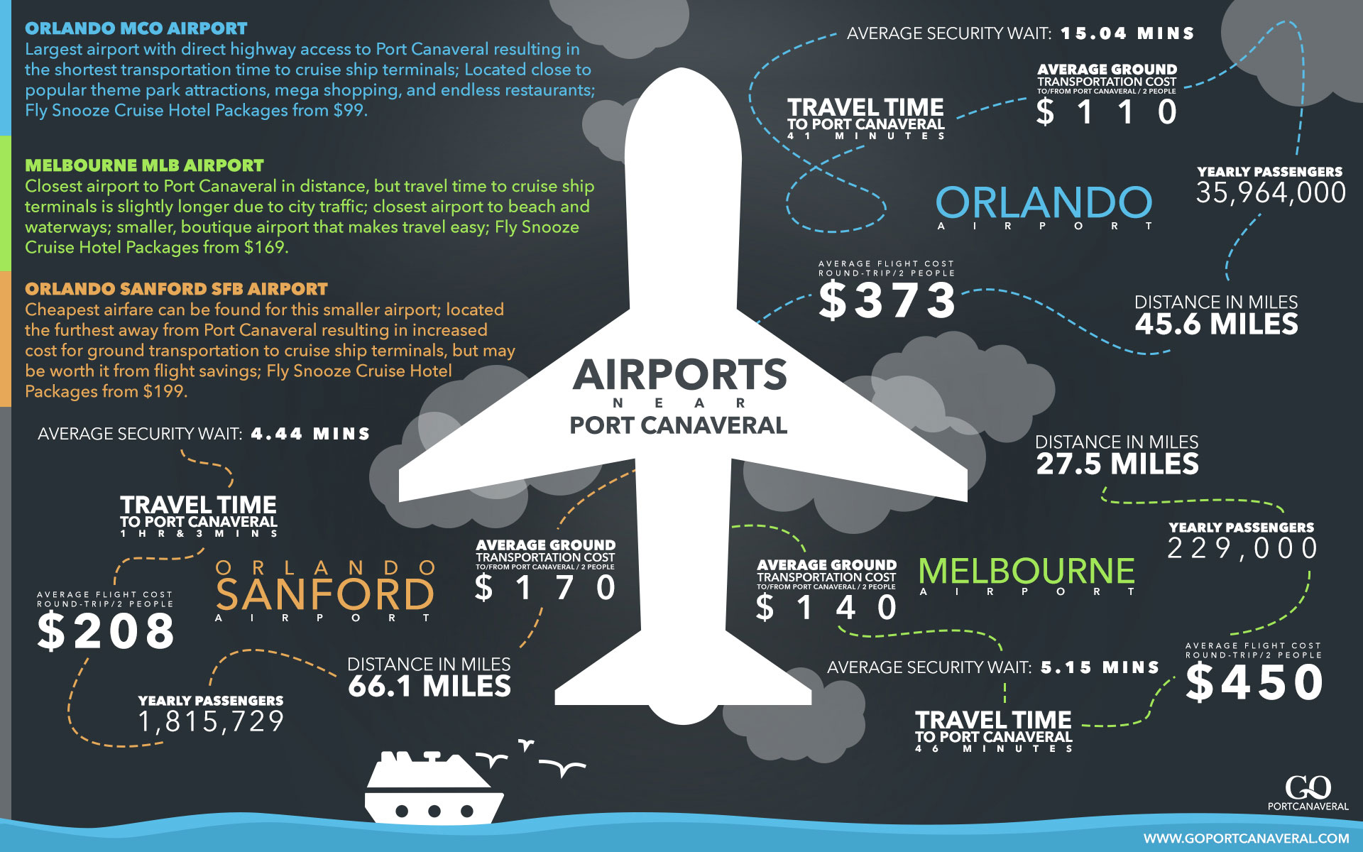 Airports near Port Canaveral