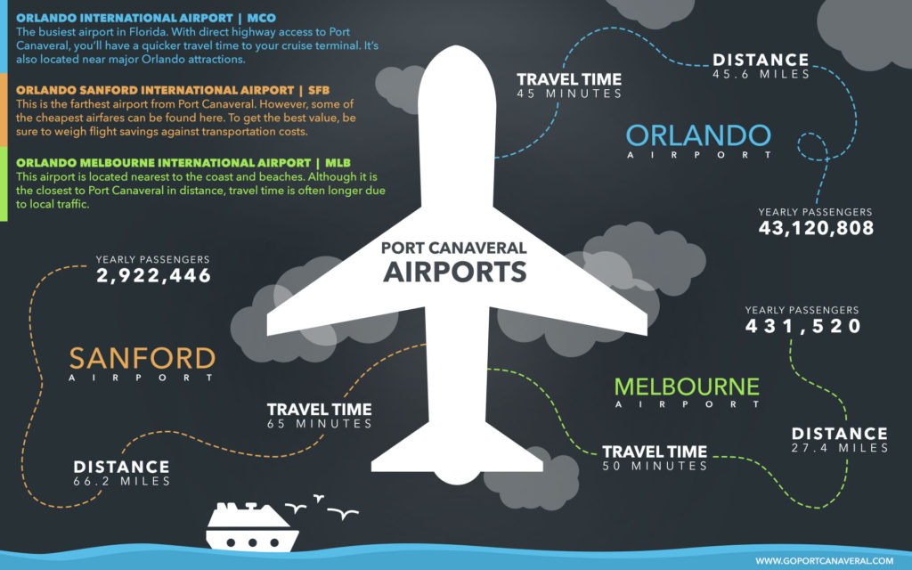infograph of all port canaveral airports