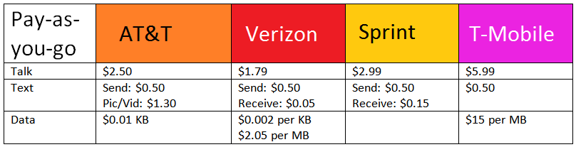 Pay as you go smartphones chart